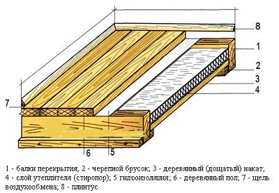 Теплоизоляции методы устройства